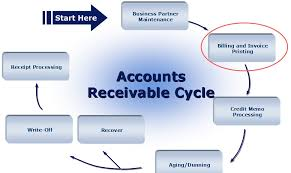 receivables and credit